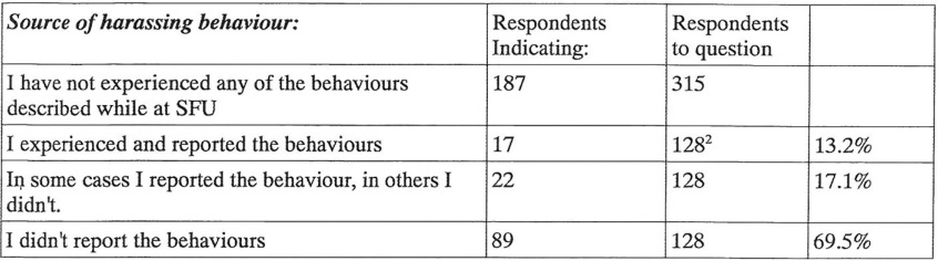 Image detailing % of harassment incidents reported