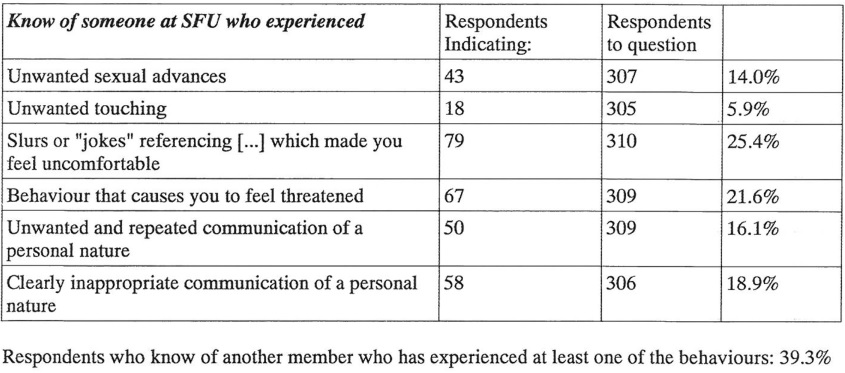 image showing % of types of harassment experienced